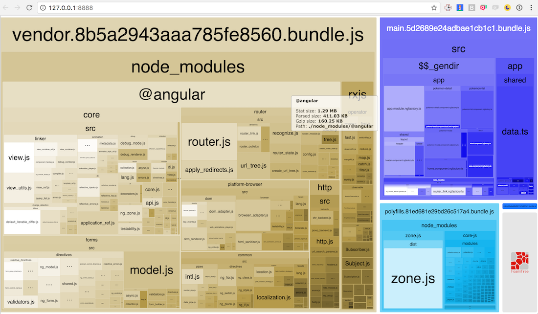 Angular Production Bundles