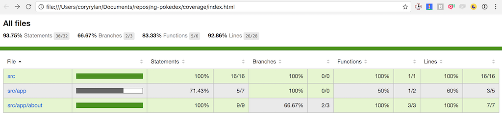 Angular Code Coverage